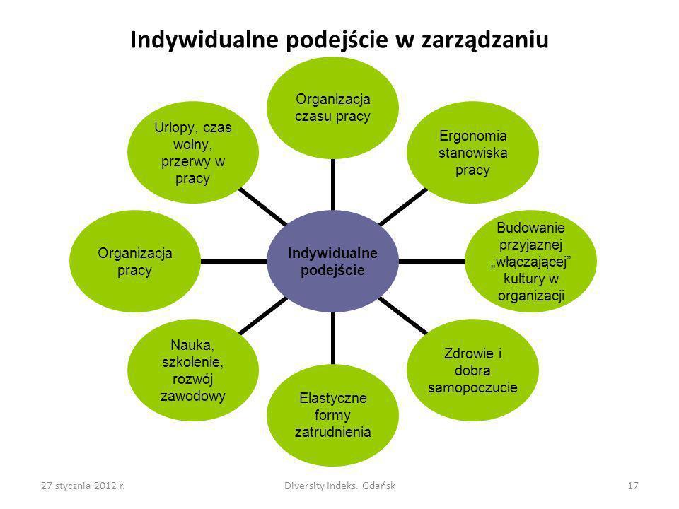 27 stycznia 2012 r.Diversity Indeks. Gdańsk17 Indywidualne podejście w zarządzaniu Indywidualne podejście Organizacja czasu pracy Ergonomia stanowiska