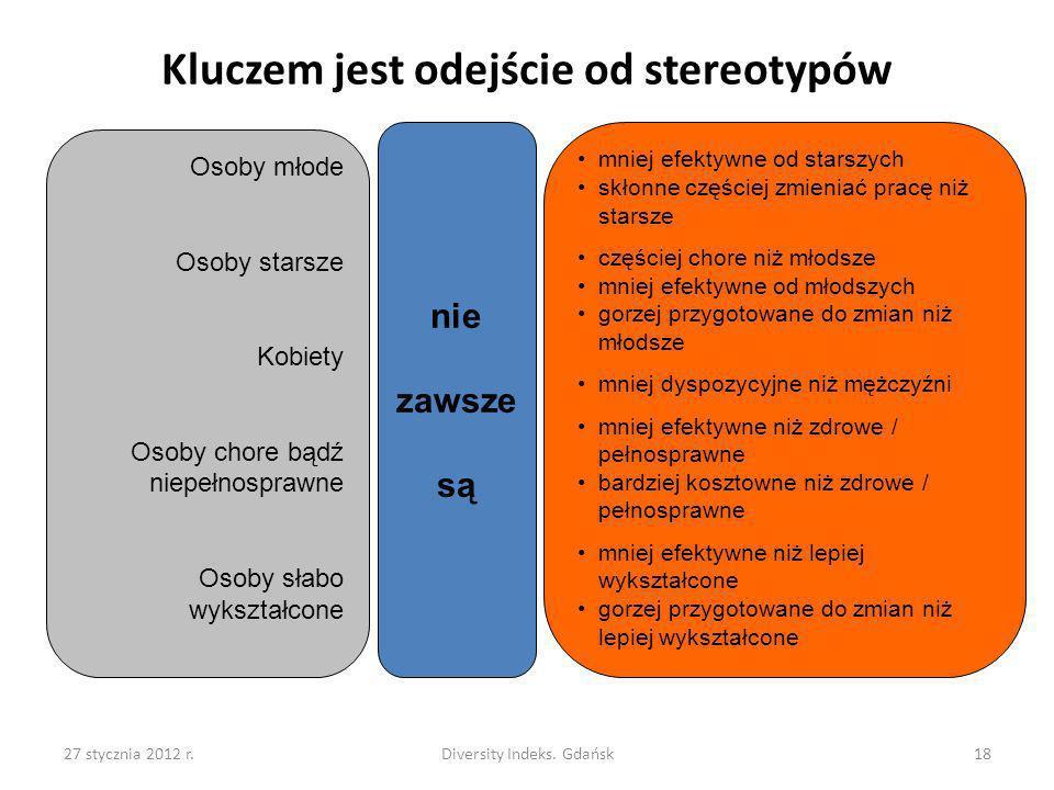 27 stycznia 2012 r.Diversity Indeks. Gdańsk18 Kluczem jest odejście od stereotypów Osoby młode Osoby starsze Kobiety Osoby chore bądź niepełnosprawne