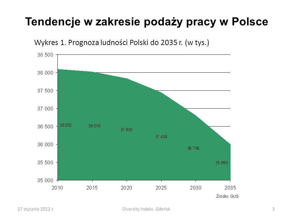 27 stycznia 2012 r.Diversity Indeks. Gdańsk3 Tendencje w zakresie podaży pracy w Polsce Wykres 1. Prognoza ludności Polski do 2035 r. (w tys.) Źródło: