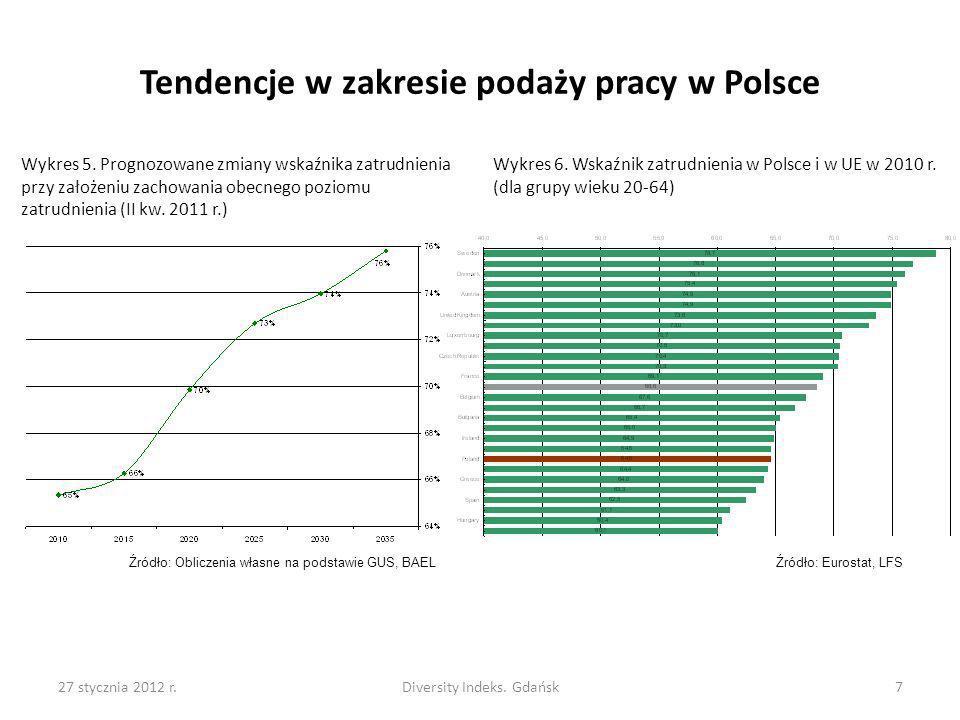 27 stycznia 2012 r.Diversity Indeks. Gdańsk7 Tendencje w zakresie podaży pracy w Polsce Wykres 5. Prognozowane zmiany wskaźnika zatrudnienia przy zało