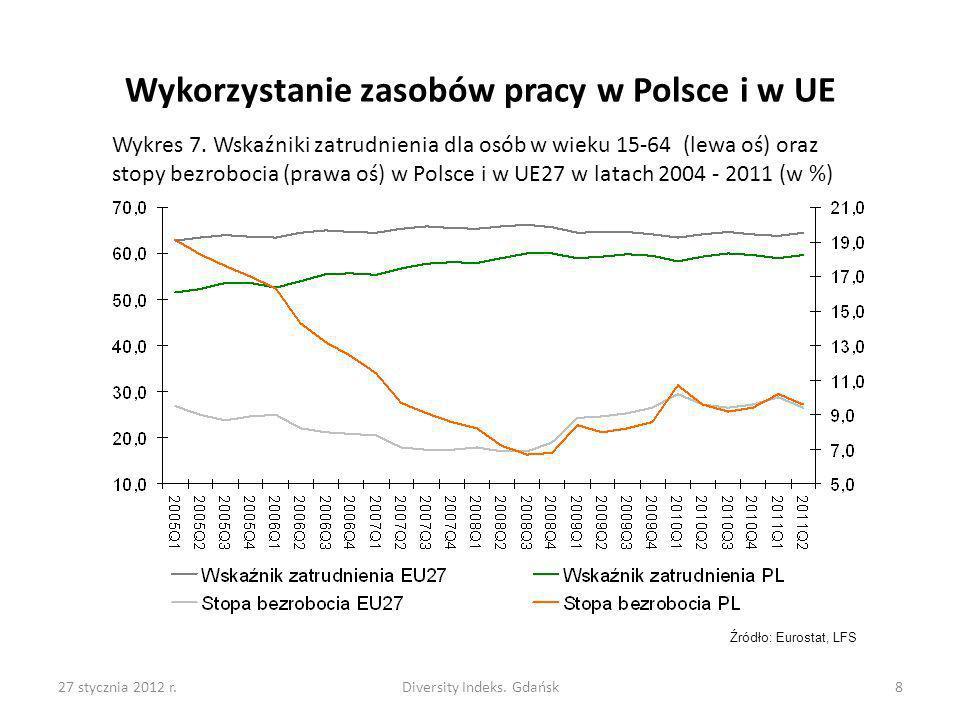 27 stycznia 2012 r.Diversity Indeks. Gdańsk8 Wykorzystanie zasobów pracy w Polsce i w UE Wykres 7. Wskaźniki zatrudnienia dla osób w wieku 15-64 (lewa