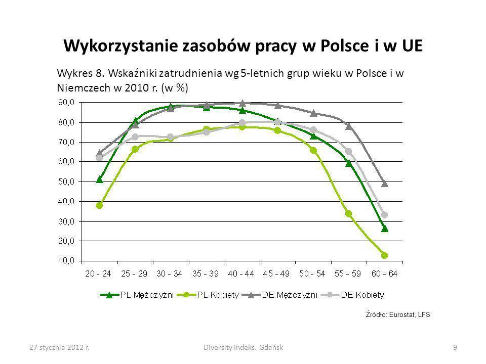 27 stycznia 2012 r.Diversity Indeks. Gdańsk9 Wykres 8. Wskaźniki zatrudnienia wg 5-letnich grup wieku w Polsce i w Niemczech w 2010 r. (w %) Wykorzyst