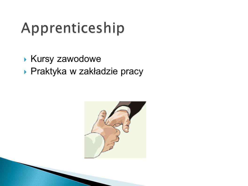Kursy zawodowe Praktyka w zakładzie pracy