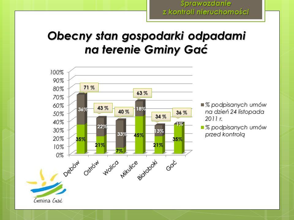 Sprawozdanie z kontroli nieruchomości Obecny stan gospodarki odpadami na terenie Gminy Gać 71 % 43 % 40 % 63 % 34 % 36 %