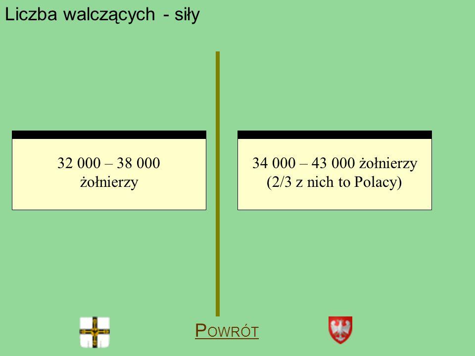 Liczba walczących - siły 32 000 – 38 000 żołnierzy 34 000 – 43 000 żołnierzy (2/3 z nich to Polacy) P OWRÓT