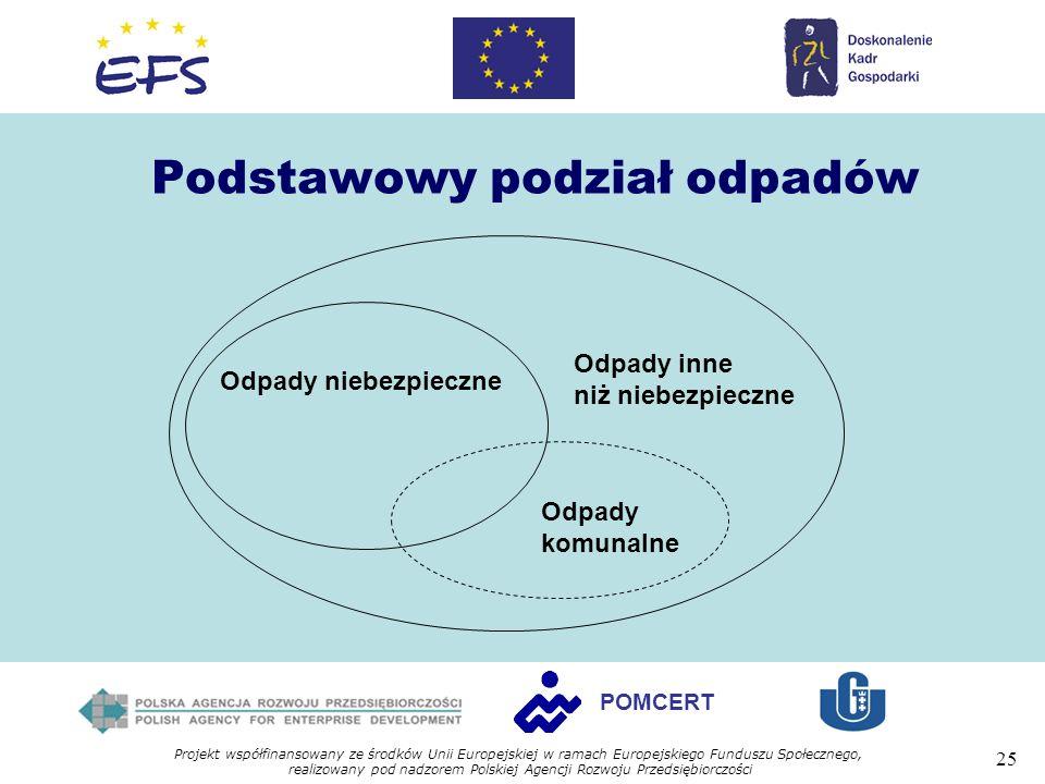 Projekt współfinansowany ze środków Unii Europejskiej w ramach Europejskiego Funduszu Społecznego, realizowany pod nadzorem Polskiej Agencji Rozwoju Przedsiębiorczości 25 POMCERT Podstawowy podział odpadów Odpady niebezpieczne Odpady inne niż niebezpieczne Odpady komunalne