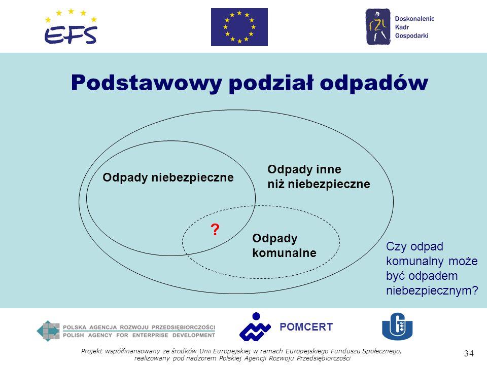 Projekt współfinansowany ze środków Unii Europejskiej w ramach Europejskiego Funduszu Społecznego, realizowany pod nadzorem Polskiej Agencji Rozwoju Przedsiębiorczości 34 POMCERT Podstawowy podział odpadów Odpady niebezpieczne Odpady inne niż niebezpieczne Odpady komunalne .