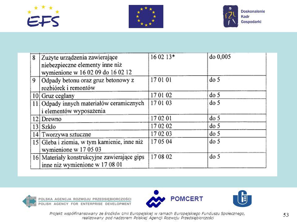 Projekt współfinansowany ze środków Unii Europejskiej w ramach Europejskiego Funduszu Społecznego, realizowany pod nadzorem Polskiej Agencji Rozwoju Przedsiębiorczości 53 POMCERT
