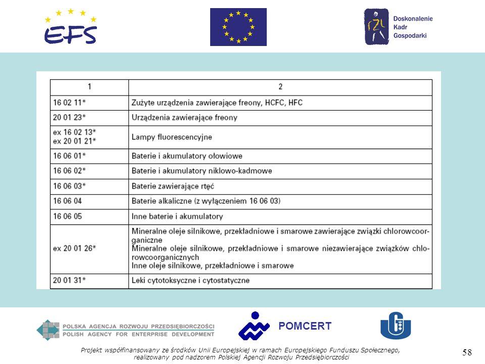 Projekt współfinansowany ze środków Unii Europejskiej w ramach Europejskiego Funduszu Społecznego, realizowany pod nadzorem Polskiej Agencji Rozwoju Przedsiębiorczości 58 POMCERT
