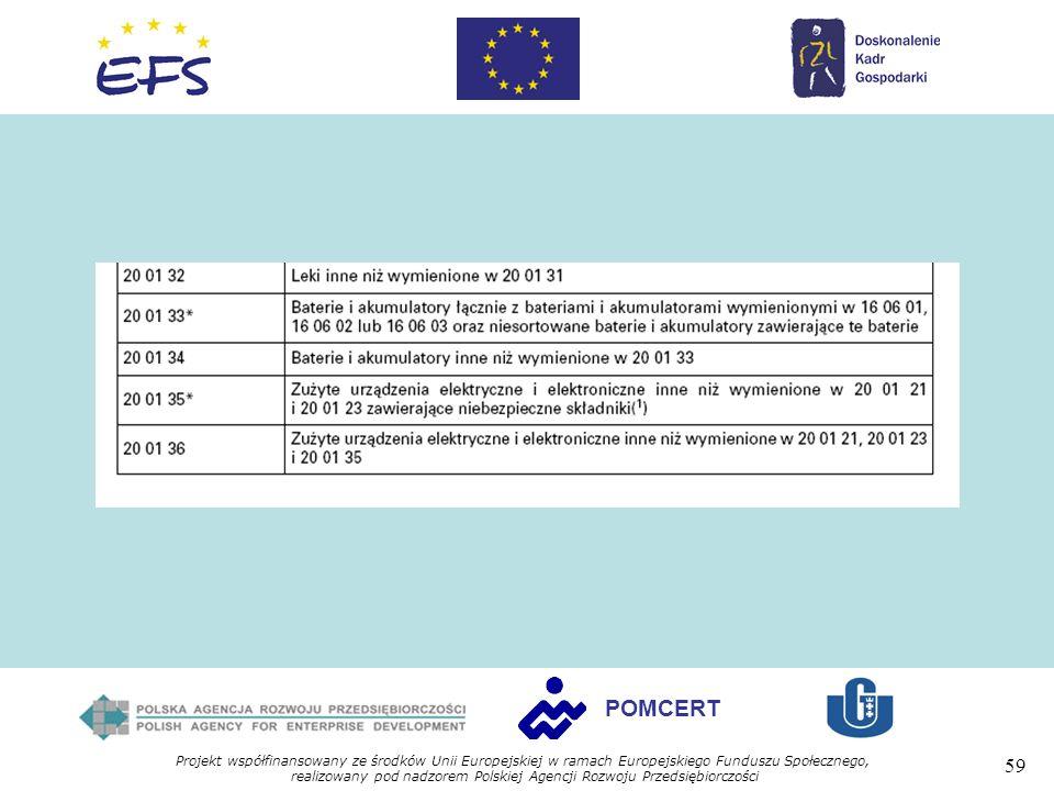 Projekt współfinansowany ze środków Unii Europejskiej w ramach Europejskiego Funduszu Społecznego, realizowany pod nadzorem Polskiej Agencji Rozwoju Przedsiębiorczości 59 POMCERT