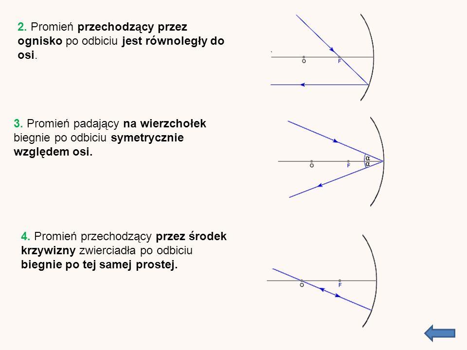 2. Promień przechodzący przez ognisko po odbiciu jest równoległy do osi.