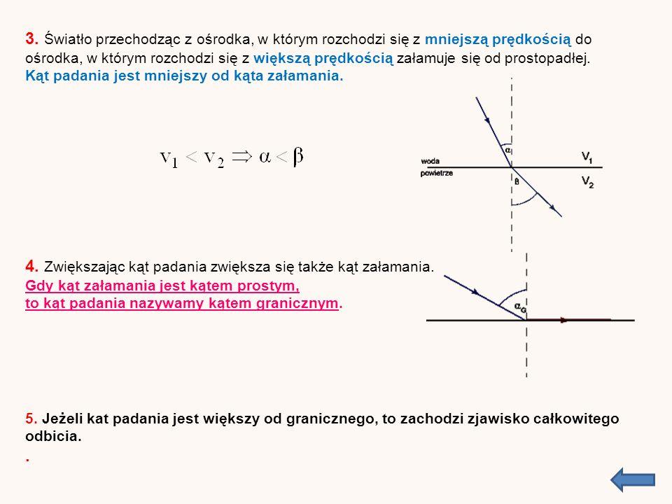 Bieg promienia świetlnego padającego pod kątem α na umieszczoną w powietrzu prostopadłościenną szklaną płytkę wykonaną ze szkła Promień padający na granicę ośrodków pod kątem α załamuje się pod kątem β i pod takim kątem pada na drugą ściankę płytki to jest na drugą granicę ośrodków.