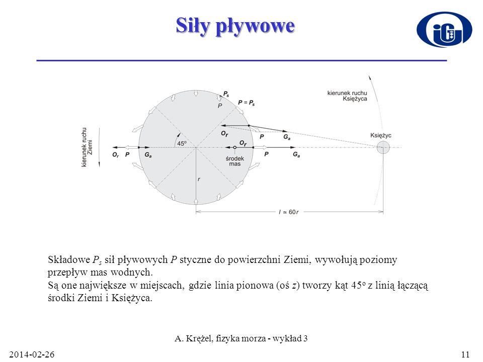 Siły pływowe 2014-02-26 A. Krężel, fizyka morza - wykład 3 11 Składowe P s sił pływowych P styczne do powierzchni Ziemi, wywołują poziomy przepływ mas