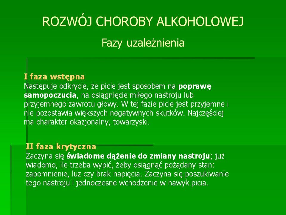 ROZWÓJ CHOROBY ALKOHOLOWEJ Fazy uzależnienia