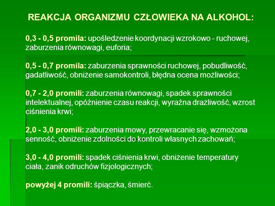 REAKCJA ORGANIZMU CZŁOWIEKA NA ALKOHOL: 0,3 - 0,5 promila: upośledzenie koordynacji wzrokowo - ruchowej, zaburzenia równowagi, euforia; 0,5 - 0,7 promila: zaburzenia sprawności ruchowej, pobudliwość, gadatliwość, obniżenie samokontroli, błędna ocena możliwości; 0,7 - 2,0 promili: zaburzenia równowagi, spadek sprawności intelektualnej, opóźnienie czasu reakcji, wyraźna drażliwość, wzrost ciśnienia krwi; 2,0 - 3,0 promili: zaburzenia mowy, przewracanie się, wzmożona senność, obniżenie zdolności do kontroli własnych zachowań; 3,0 - 4,0 promili: spadek ciśnienia krwi, obniżenie temperatury ciała, zanik odruchów fizjologicznych; powyżej 4 promili: śpiączka, śmierć.