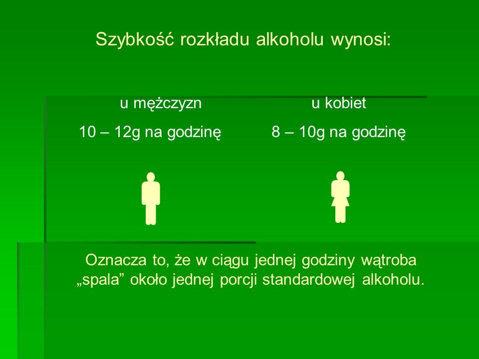 Szybkość rozkładu alkoholu wynosi: u mężczyznu kobiet 10 – 12g na godzinę 8 – 10g na godzinę Oznacza to, że w ciągu jednej godziny wątroba spala około jednej porcji standardowej alkoholu.