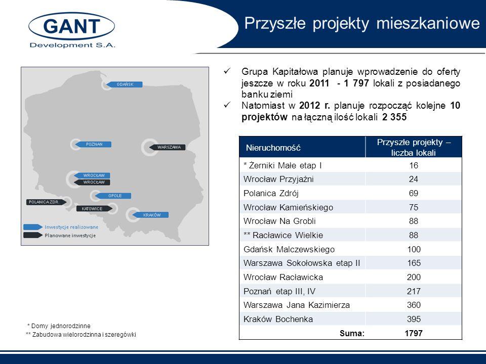 Przyszłe projekty mieszkaniowe Grupa Kapitałowa planuje wprowadzenie do oferty jeszcze w roku 2011 - 1 797 lokali z posiadanego banku ziemi Natomiast