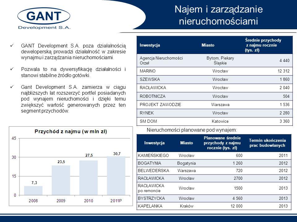 Najem i zarządzanie nieruchomościami GANT Development S.A. poza działalnością deweloperską prowadzi działalność w zakresie wynajmu i zarządzania nieru