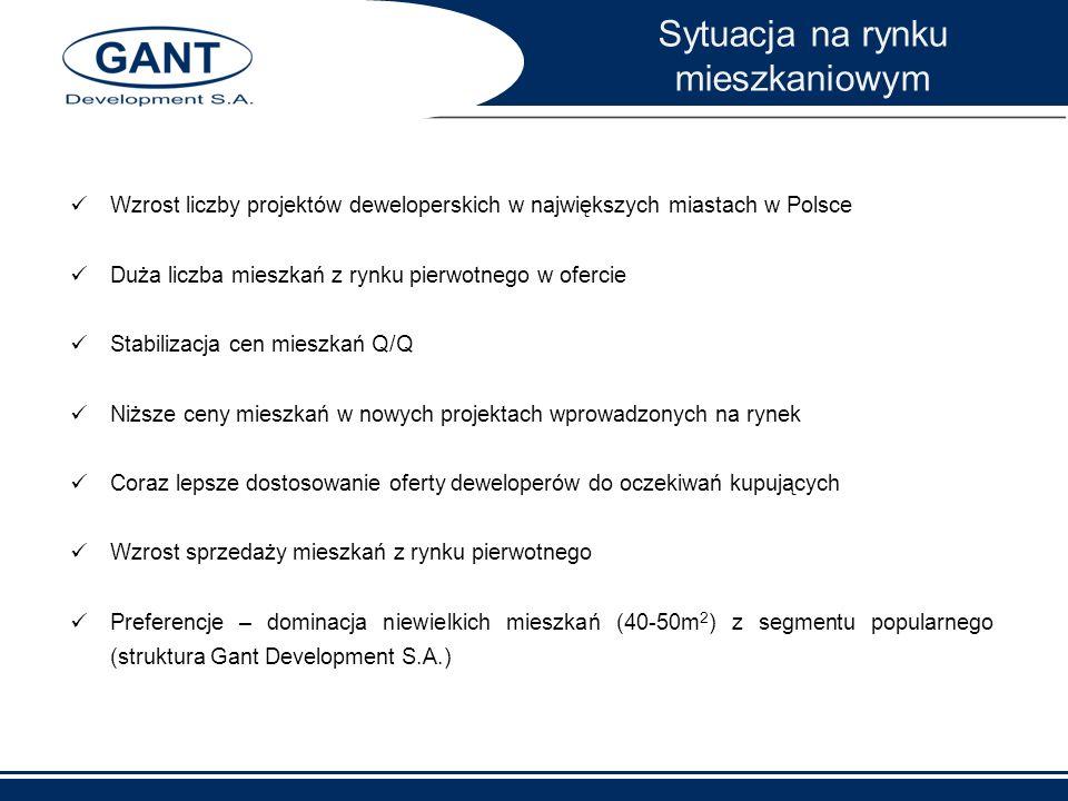 Wzrost liczby projektów deweloperskich w największych miastach w Polsce Duża liczba mieszkań z rynku pierwotnego w ofercie Stabilizacja cen mieszkań Q
