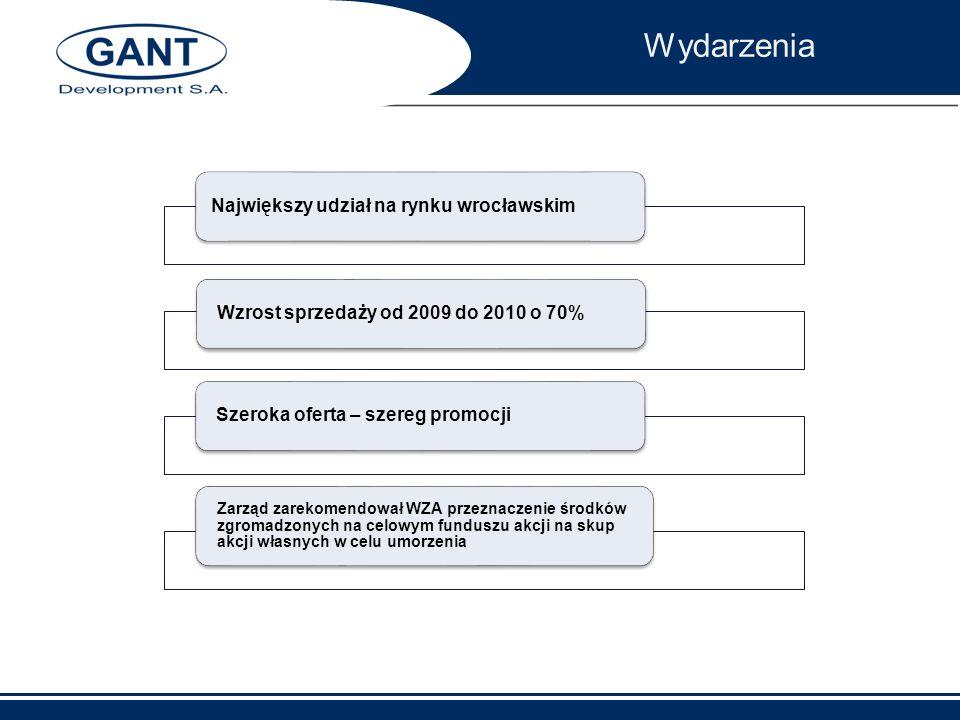 Największy udział na rynku wrocławskimWzrost sprzedaży od 2009 do 2010 o 70%Szeroka oferta – szereg promocji Zarząd zarekomendował WZA przeznaczenie ś