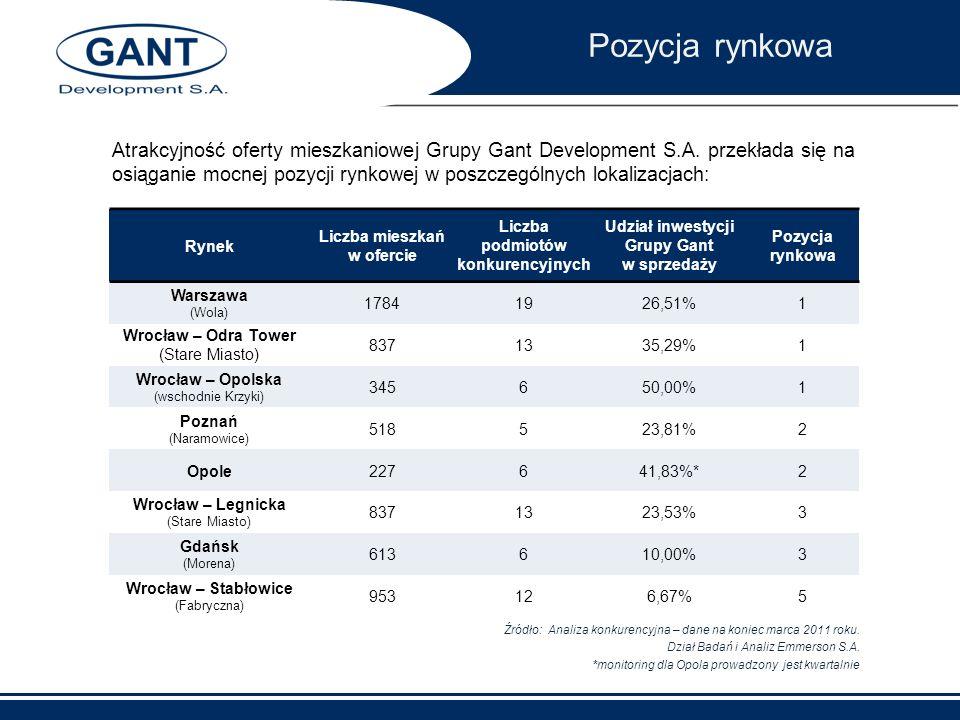 Atrakcyjność oferty mieszkaniowej Grupy Gant Development S.A. przekłada się na osiąganie mocnej pozycji rynkowej w poszczególnych lokalizacjach: Rynek