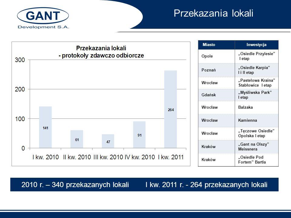 Przekazania lokali 2010 r. – 340 przekazanych lokali I kw. 2011 r. - 264 przekazanych lokali MiastoInwestycja Opole Osiedle Przylesie I etap Poznań Os