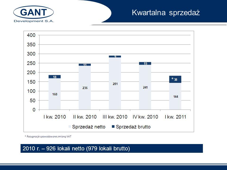 * Rezygnacje spowodowane zmianą VAT 2010 r. – 926 lokali netto (979 lokali brutto) * Kwartalna sprzedaż
