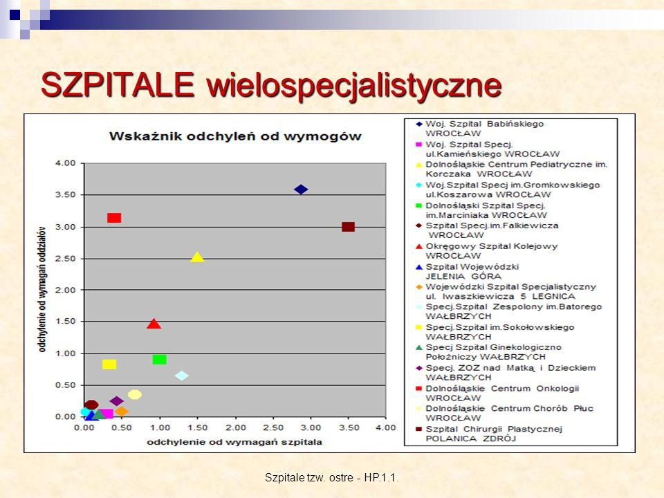 Szpitale tzw. ostre - HP.1.1. SZPITALE wielospecjalistyczne