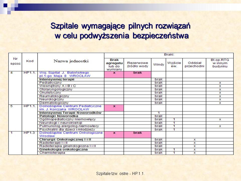 Szpitale tzw. ostre - HP.1.1.