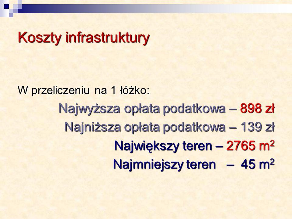 Koszty infrastruktury W przeliczeniu na 1 łóżko: Najwyższa opłata podatkowa – 898 zł Najniższa opłata podatkowa – 139 zł Największy teren – 2765 m 2 Najmniejszy teren – 45 m 2 Najmniejszy teren – 45 m 2