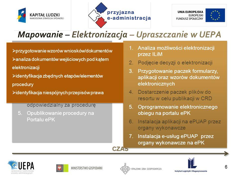Mapowanie – Elektronizacja – Upraszczanie w UEPA 6 CZAS mapowanie upraszczanie elektronizacja 1.Przygotowanie przez ILiM oraz eksperta prawnego wstępnych propozycji uproszczeń 2.Organizacja panelu ekspertów 3.Przygotowanie dokumentu propozycji uproszczeń 4.Przeprowadzenie konsultacji społecznych 5.Przekazanie propozycji zmian i uproszczenia procedur do MG 1.Przygotowanie przez ILiM oraz eksperta prawnego wstępnych propozycji uproszczeń 2.Organizacja panelu ekspertów 3.Przygotowanie dokumentu propozycji uproszczeń 4.Przeprowadzenie konsultacji społecznych 5.Przekazanie propozycji zmian i uproszczenia procedur do MG 1.Przygotowanie przez ILiM opisu procedury 2.Konsultacje z organami wykonawczymi 3.Konsultacje opisu z ekspertem prawnym 4.Konsultacje i zatwierdzenie opisu procedury przez resort właściwy odpowiedzialny za procedurę 5.Opublikowanie procedury na Portalu ePK 1.Przygotowanie przez ILiM opisu procedury 2.Konsultacje z organami wykonawczymi 3.Konsultacje opisu z ekspertem prawnym 4.Konsultacje i zatwierdzenie opisu procedury przez resort właściwy odpowiedzialny za procedurę 5.Opublikowanie procedury na Portalu ePK 1.Analiza możliwości elektronizacji przez ILiM 2.Podjęcie decyzji o elektronizacji 3.Przygotowanie paczek formularzy, aplikacji oraz wzorów dokumentów elektronicznych 4.Dostarczenie paczek plików do resortu w celu publikacji w CRD 5.Oprogramowanie elektronicznego obiegu na portalu ePK 6.Instalacja aplikacji na ePUAP przez organy wykonawcze 7.Instalacja e-usług ePUAP przez organy wykonawcze na ePK 1.Analiza możliwości elektronizacji przez ILiM 2.Podjęcie decyzji o elektronizacji 3.Przygotowanie paczek formularzy, aplikacji oraz wzorów dokumentów elektronicznych 4.Dostarczenie paczek plików do resortu w celu publikacji w CRD 5.Oprogramowanie elektronicznego obiegu na portalu ePK 6.Instalacja aplikacji na ePUAP przez organy wykonawcze 7.Instalacja e-usług ePUAP przez organy wykonawcze na ePK przygotowanie wzorów wniosków/dokumentów analiza dokumentów we