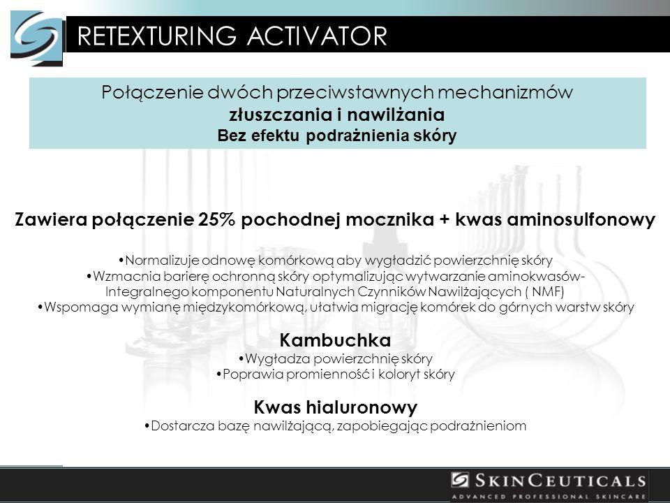 Rezultaty lepsze, niż po zastosowaniu kuracji 20% kwasem glikolowym Retexturing Activator RETEXTURING ACTIVATOR Połączenie dwóch przeciwstawnych mechanizmów złuszczania i nawilżania Bez efektu podrażnienia skóry Zawiera połączenie 25% pochodnej mocznika + kwas aminosulfonowy Normalizuje odnowę komórkową aby wygładzić powierzchnię skóry Wzmacnia barierę ochronną skóry optymalizując wytwarzanie aminokwasów- Integralnego komponentu Naturalnych Czynników Nawilżających ( NMF) Wspomaga wymianę międzykomórkową, ułatwia migrację komórek do górnych warstw skóry Kambuchka Wygładza powierzchnię skóry Poprawia promienność i koloryt skóry Kwas hialuronowy Dostarcza bazę nawilżającą, zapobiegając podrażnieniom