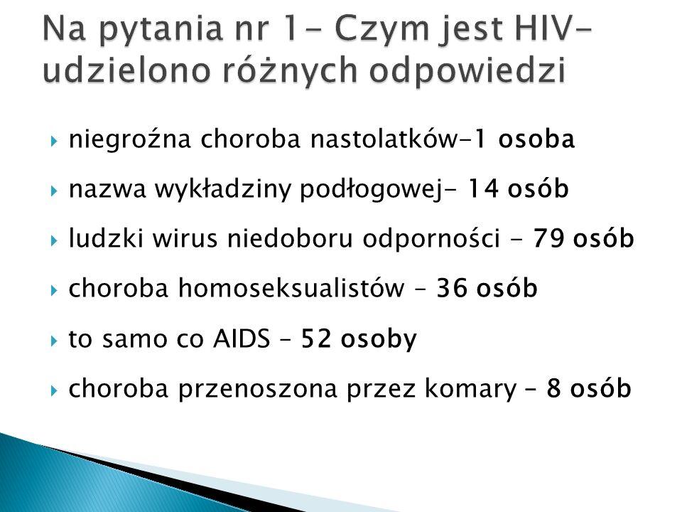 niegroźna choroba nastolatków-1 osoba nazwa wykładziny podłogowej- 14 osób ludzki wirus niedoboru odporności - 79 osób choroba homoseksualistów – 36 o