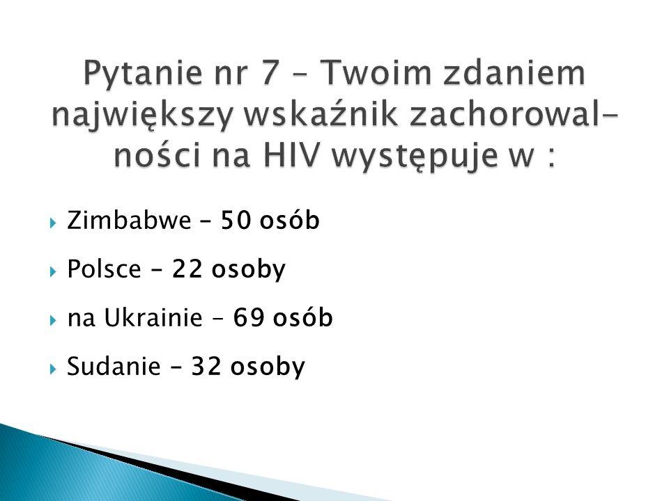 Zimbabwe – 50 osób Polsce – 22 osoby na Ukrainie – 69 osób Sudanie – 32 osoby