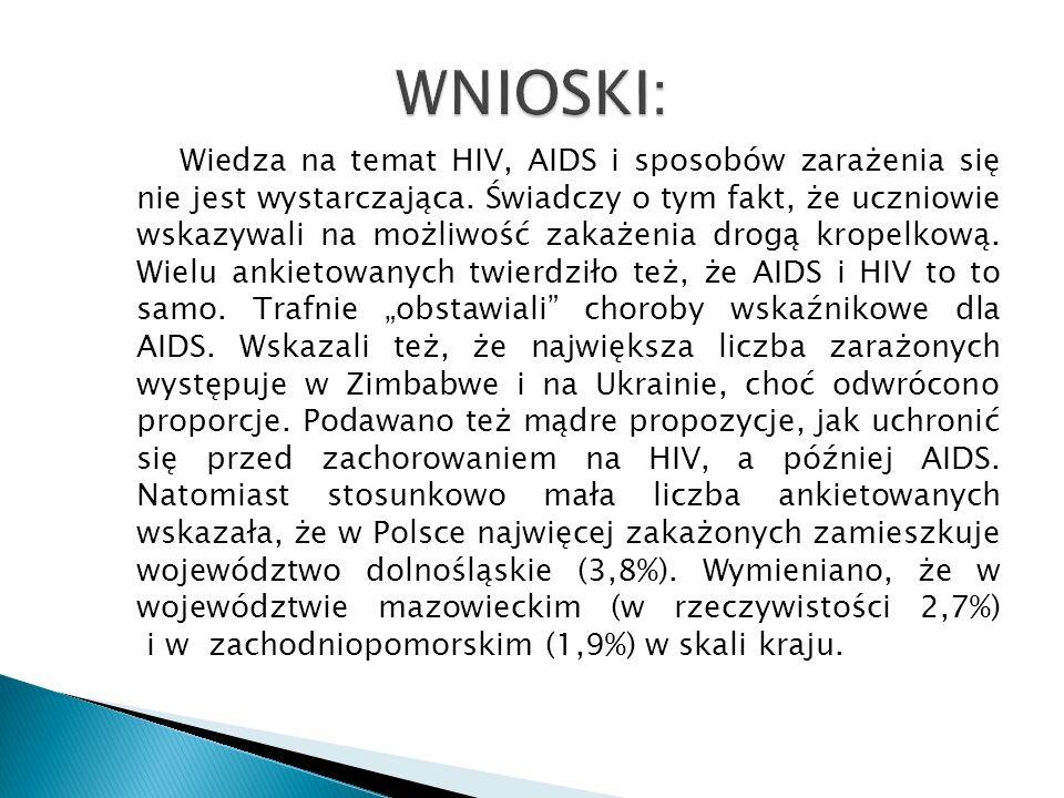 Wiedza na temat HIV, AIDS i sposobów zarażenia się nie jest wystarczająca. Świadczy o tym fakt, że uczniowie wskazywali na możliwość zakażenia drogą k