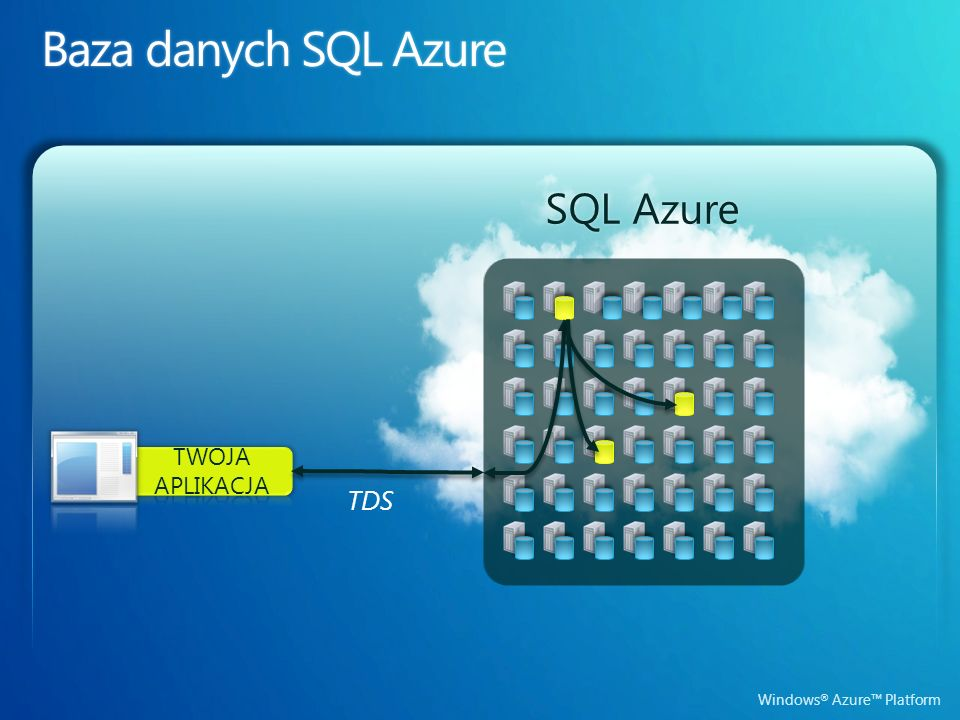 Windows ® Azure Platform SQL AzureSQL Azure TDS