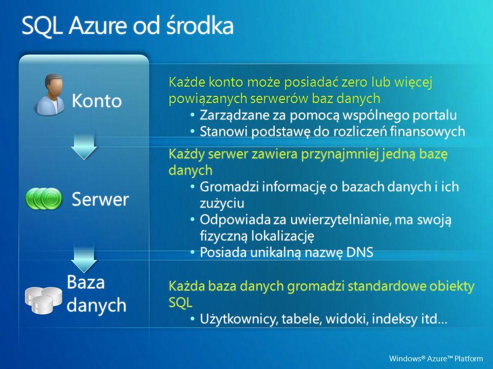 Windows ® Azure Platform Bazadanych Serwer Serwer Konto Konto