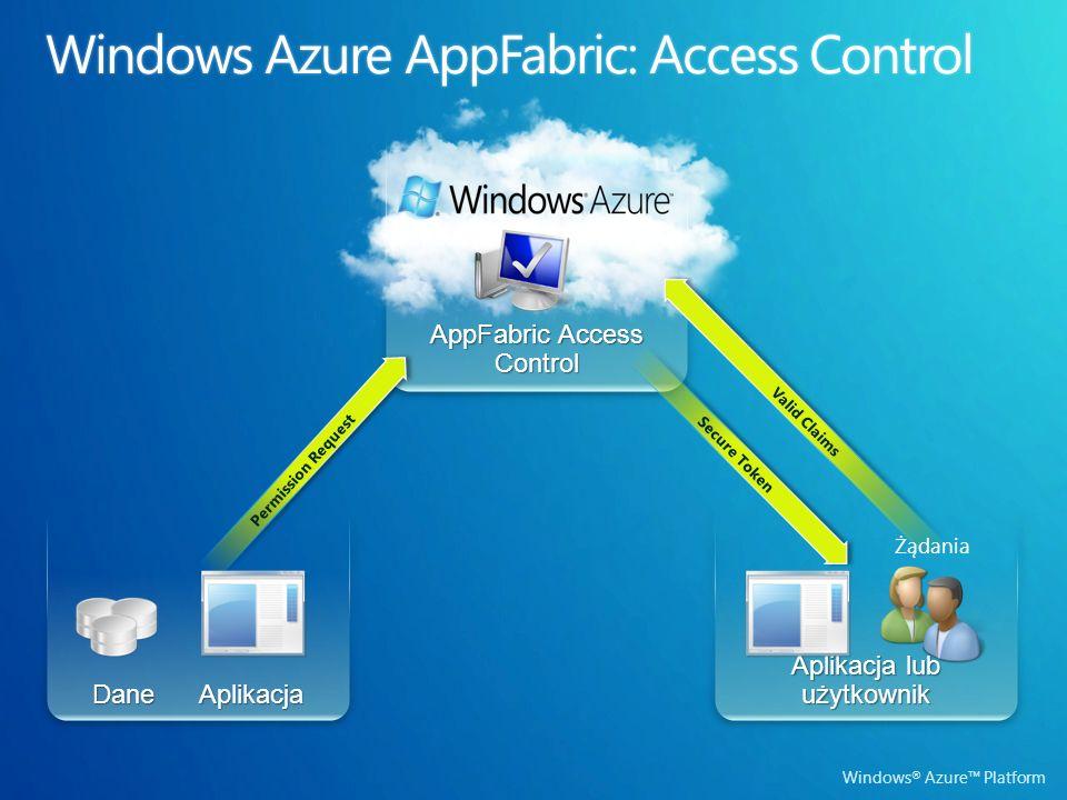 Windows ® Azure Platform Dane Aplikacja AppFabric Access Control Aplikacja lub użytkownik Valid Claims Secure Token Permission Request Żądania