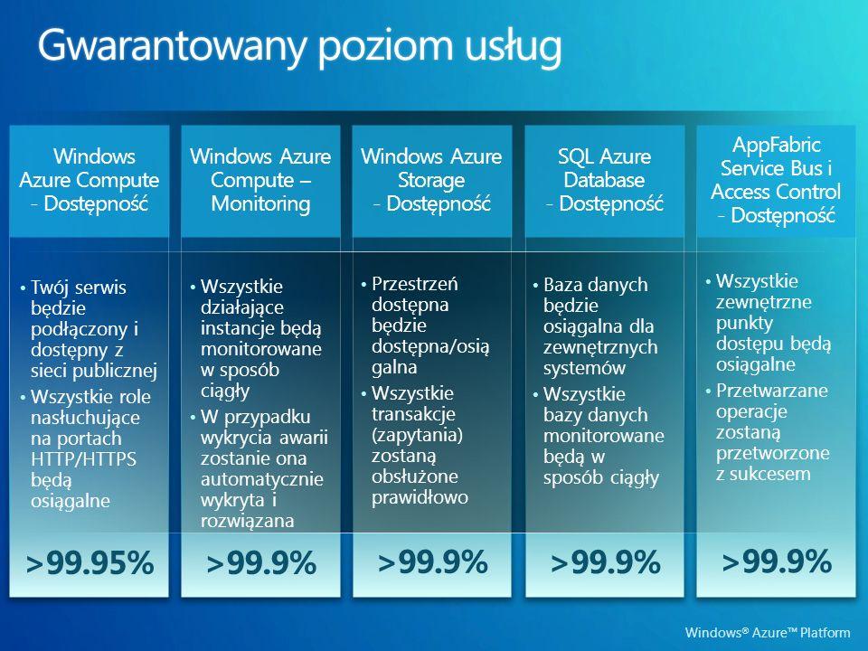Windows ® Azure Platform >99.9% Windows Azure Compute – Monitoring >99.9% >99.95% Windows Azure Compute - Dostępność >99.9% Wszystkie działające instancje będą monitorowane w sposób ciągły W przypadku wykrycia awarii zostanie ona automatycznie wykryta i rozwiązana Baza danych będzie osiągalna dla zewnętrznych systemów Wszystkie bazy danych monitorowane będą w sposób ciągły Twój serwis będzie podłączony i dostępny z sieci publicznej Wszystkie role nasłuchujące na portach HTTP/HTTPS będą osiągalne Przestrzeń dostępna będzie dostępna/osią galna Wszystkie transakcje (zapytania) zostaną obsłużone prawidłowo Windows Azure Storage - Dostępność SQL Azure Database - Dostępność AppFabric Service Bus i Access Control - Dostępność Wszystkie zewnętrzne punkty dostępu będą osiągalne Przetwarzane operacje zostaną przetworzone z sukcesem