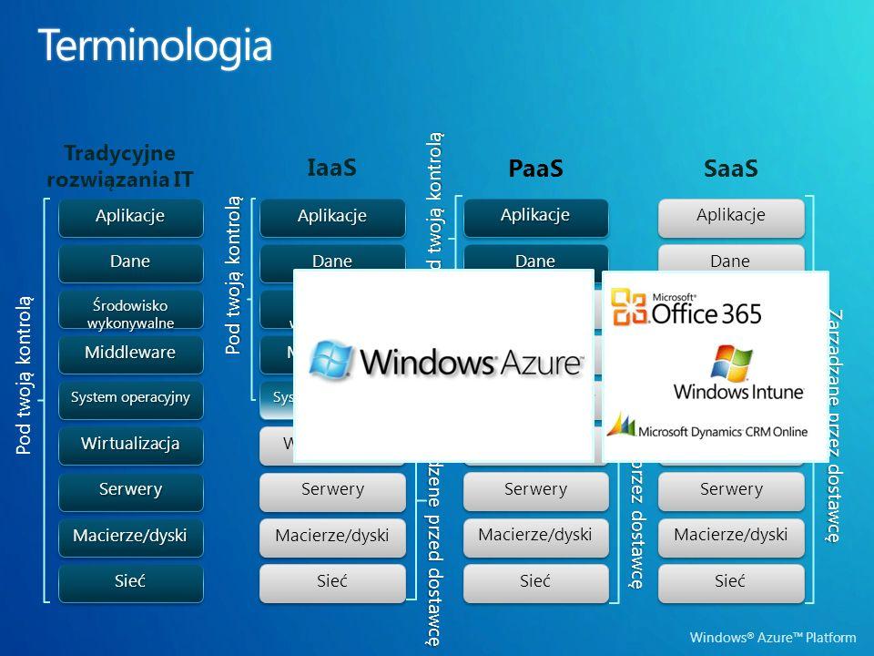 Windows ® Azure Platform Tradycyjne rozwiązania ITMacierze/dyskiMacierze/dyskiSerwerySerwerySiećSieć System operacyjny MiddlewareMiddlewareWirtualizacjaWirtualizacjaDaneDaneAplikacjeAplikacje Środowisko wykonywalne Pod twoją kontrolą IaaS Macierze/dyski Serwery Sieć System operacyjny MiddlewareMiddleware Wirtualizacja DaneDaneAplikacjeAplikacje Środowisko wykonywalne Zarządzene przed dostawcę Pod twoją kontrolą PaaS Zarządzane przez dostawcę Macierze/dyski Serwery Sieć System operacyjny Middleware Wirtualizacja AplikacjeAplikacje Środowisko wykonywalne DaneDane SaaS Zarządzane przez dostawcę Macierze/dyski Serwery Sieć System operacyjny Middleware Wirtualizacja Aplikacje Środowisko wykonywalne Dane
