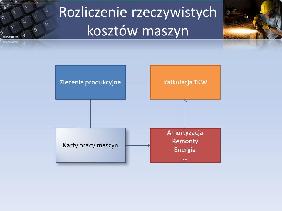 Rozliczenie rzeczywistych kosztów maszyn Zlecenia produkcyjne Karty pracy maszyn Amortyzacja Remonty Energia … Kalkulacja TKW