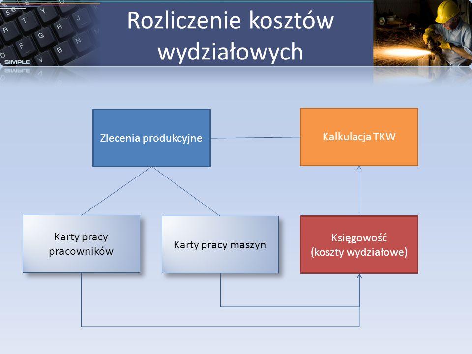 Rozliczenie kosztów wydziałowych Zlecenia produkcyjne Karty pracy pracowników Kalkulacja TKW Karty pracy maszyn Księgowość (koszty wydziałowe)