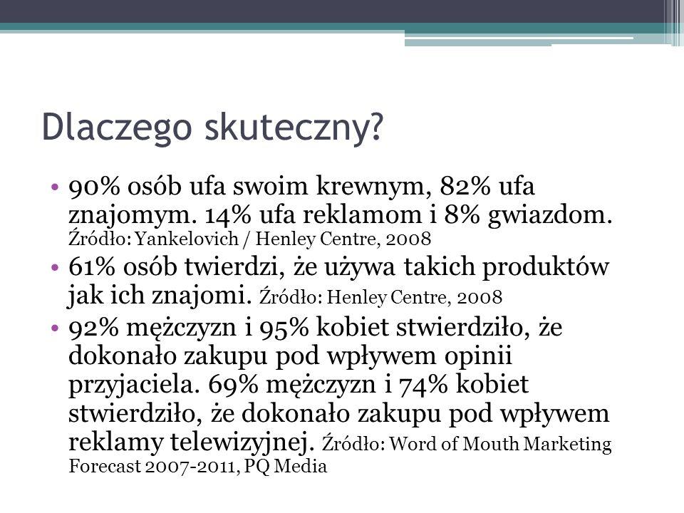Dlaczego skuteczny? 90% osób ufa swoim krewnym, 82% ufa znajomym. 14% ufa reklamom i 8% gwiazdom. Źródło: Yankelovich / Henley Centre, 2008 61% osób t