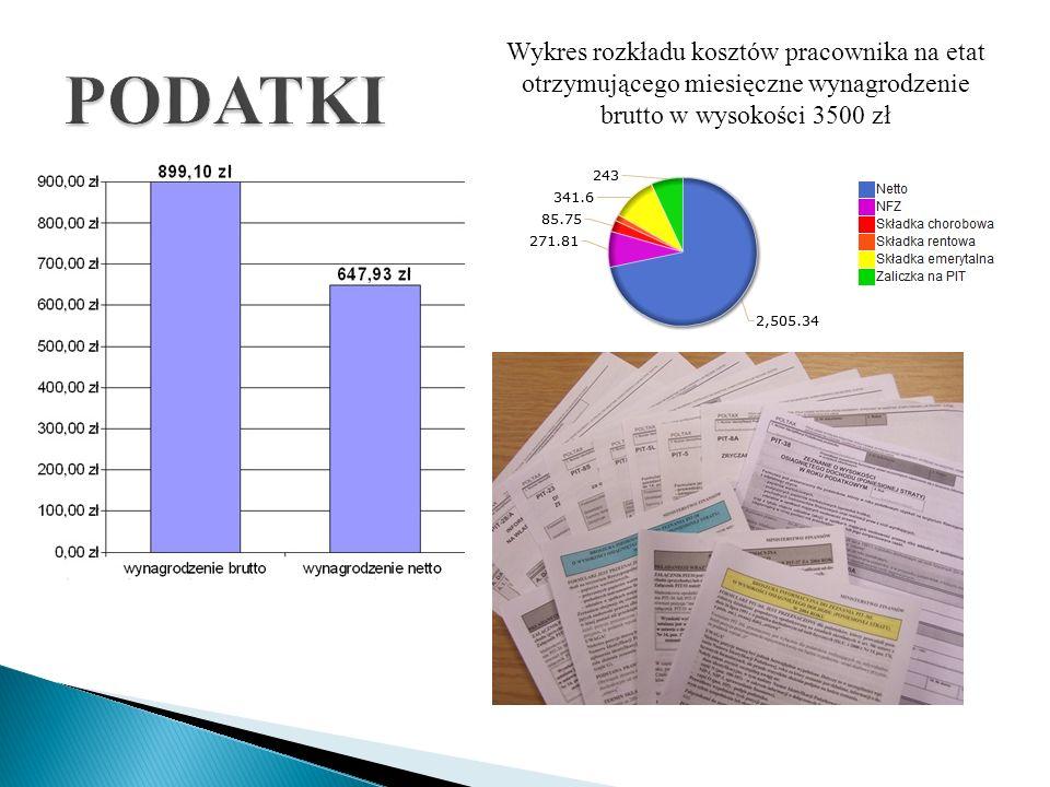 Wykres rozkładu kosztów pracownika na etat otrzymującego miesięczne wynagrodzenie brutto w wysokości 3500 zł