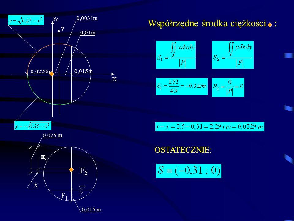 Współrzędne środka ciężkości : OSTATECZNIE: y X y0y0 0,0031m 0,0229m 0,01m 0,015m 0,025 m H0H0 X F2F2 F1F1
