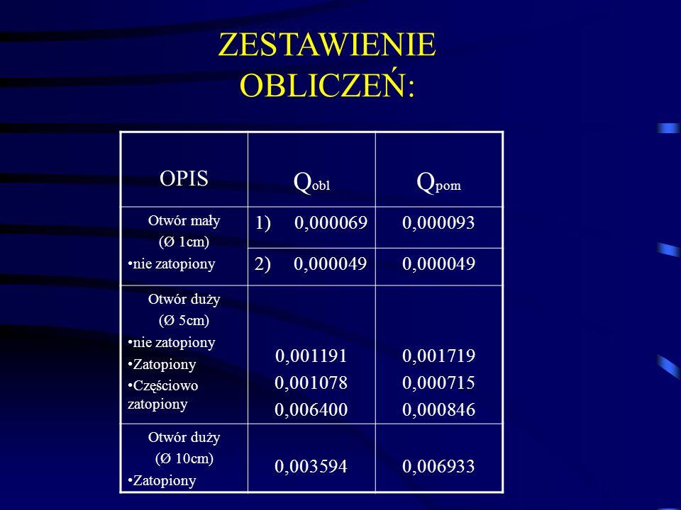 OPIS Q obl Q pom Otwór mały (Ø 1cm) nie zatopiony 1)0,0000690,000093 2) 0,0000490,000049 Otwór duży (Ø 5cm) nie zatopiony Zatopiony Częściowo zatopion