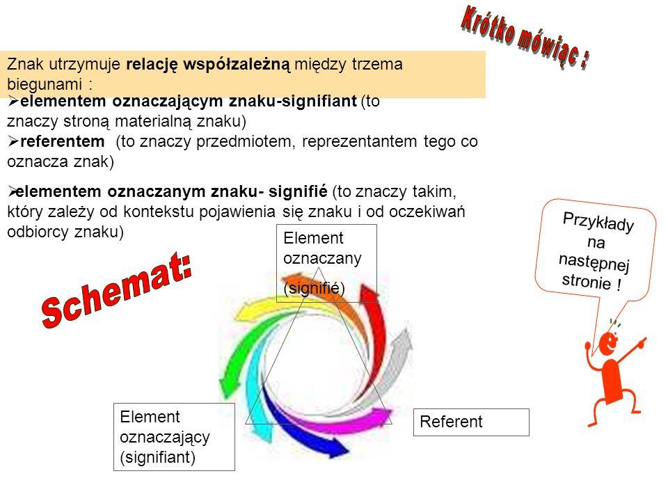 Znak utrzymuje relację współzależną między trzema biegunami : Element oznaczający (signifiant) Referent Element oznaczany (signifié) referentem (to zn
