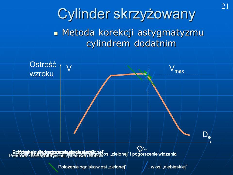 Cylinder skrzyżowany Metoda korekcji astygmatyzmu cylindrem dodatnim Metoda korekcji astygmatyzmu cylindrem dodatnim 21 Ostrość wzroku DeDe V DLDL V max Korekcja sferyczna z ekwiwalentemDołożenie cylindra dodatniego w osi zielonej Dołożenie następnego cylindra dodatniego w osi zielonej i pogorszenie widzenia Poprawa korekcji sferycznej i poprawa ostrości Położenie ogniska w osi zielonej i w osi niebieskiej