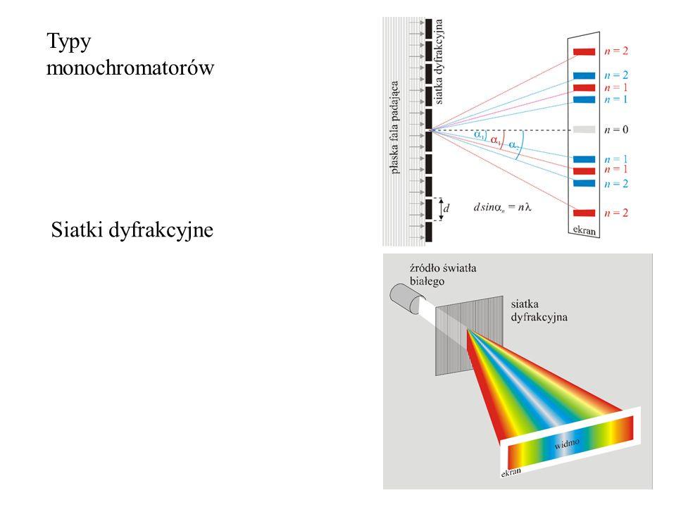 Typy monochromatorów Siatki dyfrakcyjne