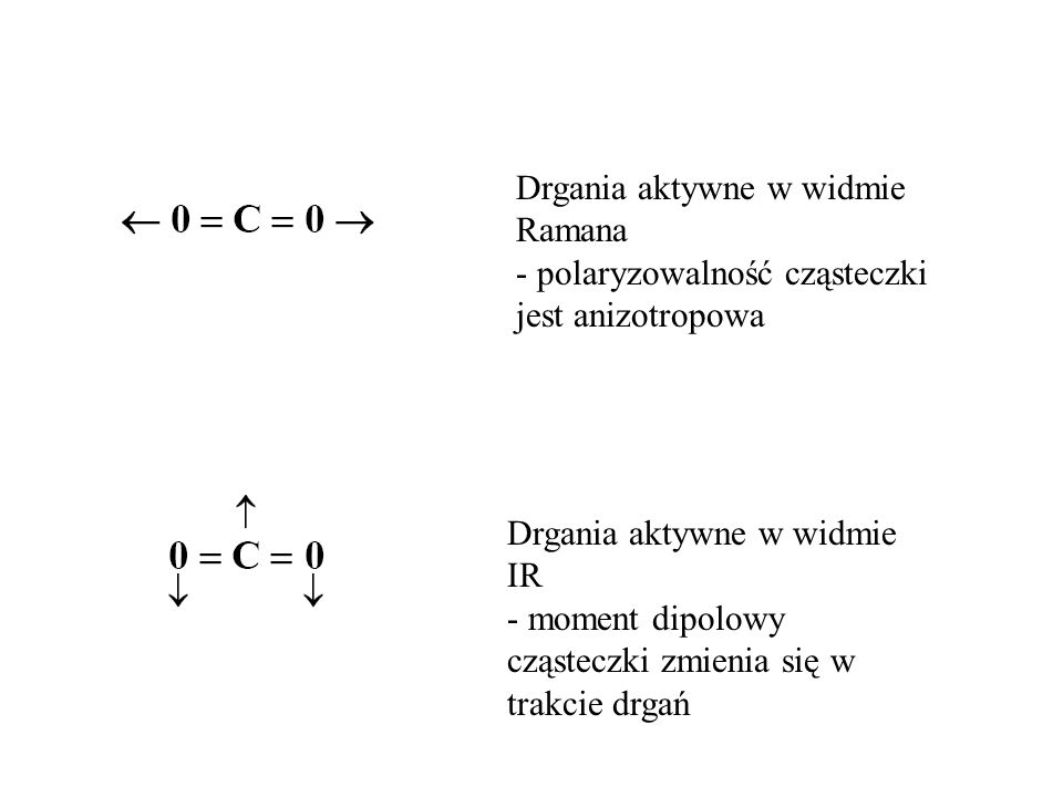 Drgania aktywne w widmie Ramana - polaryzowalność cząsteczki jest anizotropowa Drgania aktywne w widmie IR - moment dipolowy cząsteczki zmienia się w trakcie drgań